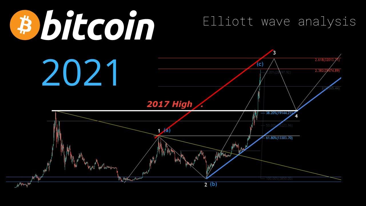 Elwave cryptocurrency trading ppim forex binary option magazine