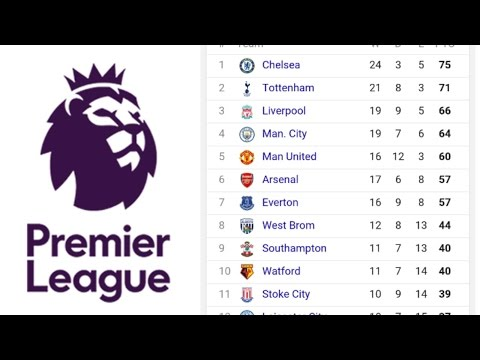 Premier League:Week 33 Full Summary and Table Standings