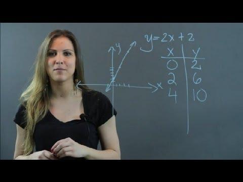 Linear Relationship Between Variables : Algebra
