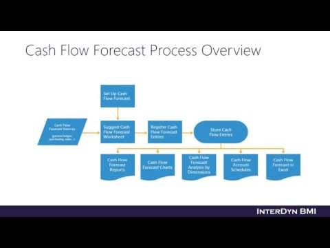 Cash Flow Forecasting & Budgeting with Dynamics NAV
