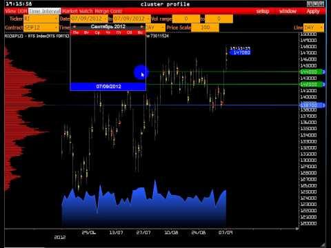 USD/RUR S&P 500 Euro Gold RTS Pound Fesx Еженедельный обзор 07.09.2012
