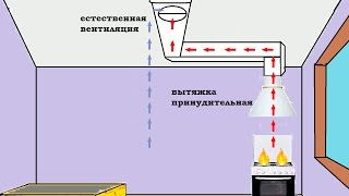 Вентиляция кухни в доме. Своими руками(схема построения, монтаж и ввод в эксплуатацию. Прошедшей зимой вода(конденсационная) попадала в месте..., 2015-06-04T08:55:02.000Z)