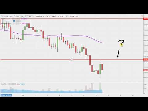 Bitcoin Chart Technical Analysis for 12-07-18