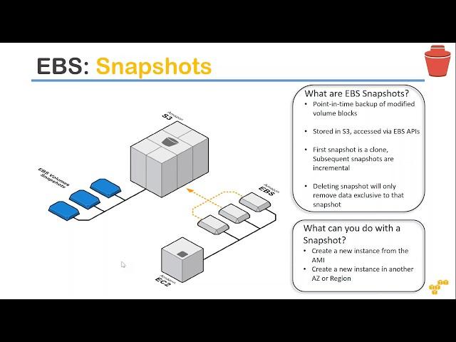 AWS Storage