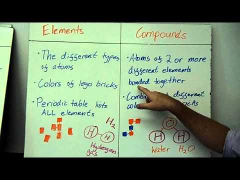 chemistry---atoms,-molecules,-elements,-compounds,-pure-substances-and-mixtures