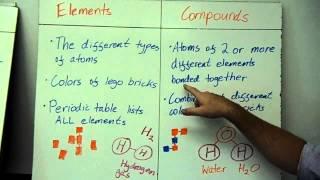 atoms molecules elements compounds pure and mix