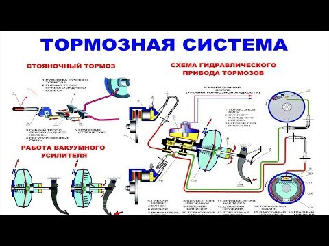 Тормозная система автомобиля Устройство и особенности работы