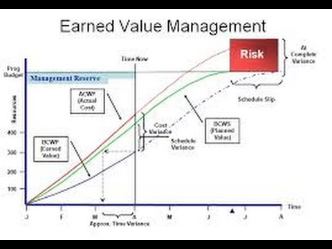 21 Earned Value Analysis - YouTube