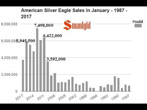 US MINT REPORTS 35% INCREASE IN FIRST DAY AMERICAN SILVER EAGLE SALES