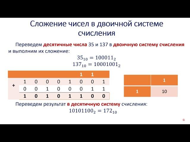 ИТ_Видеоурок 3_Сложение и вычитание двоичных чисел _Пьянзин Денис