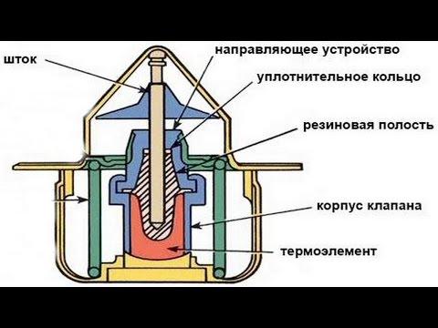 Как проверить работу термостата на примере WAHLER 301787D2
