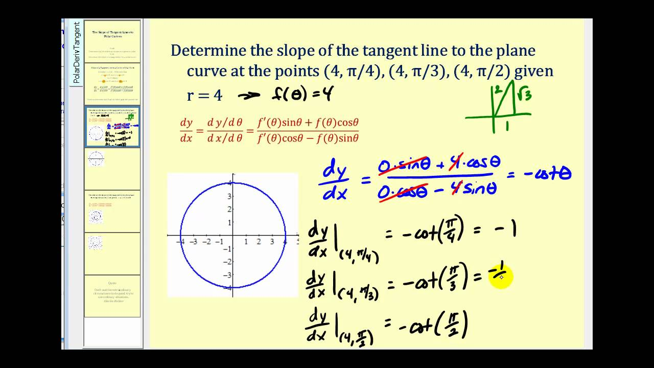 The Slope Of Tangent Lines To Polar Curves