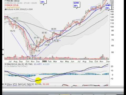 """Monster"" Stock Priceline.com (PCLN) Analyzed"