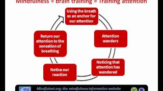 What is mindfulness and how is it practised?