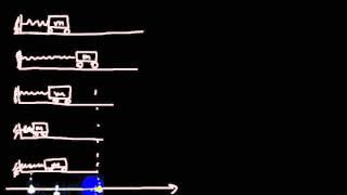 Колебания и волны | примеры реальных гармонических колебаний | 1
