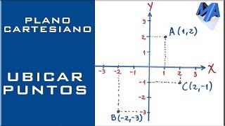 Como ubicar puntos en el Plano Cartesiano