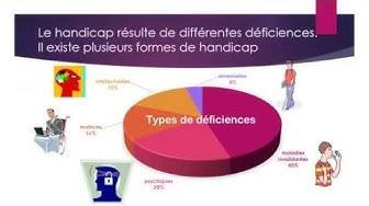 Handicap : définition, types