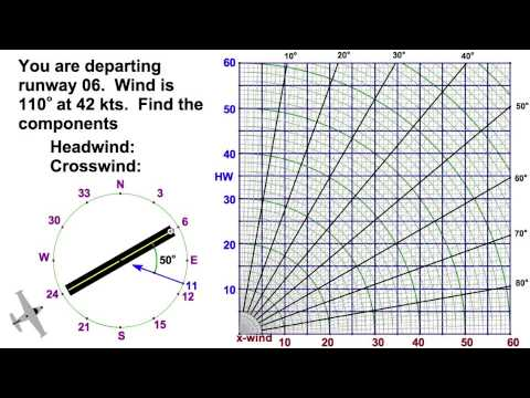 Runway crosswind calculation with chart also youtube rh