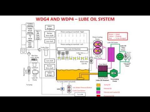 lube oil system diagram john deere 317 skid steer wiring 4500hp locomotive wdp4 and wdg4 animated video