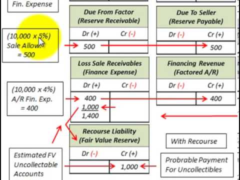 Accounts Receivable Turnover Ratio Calculated (With Factoring ...