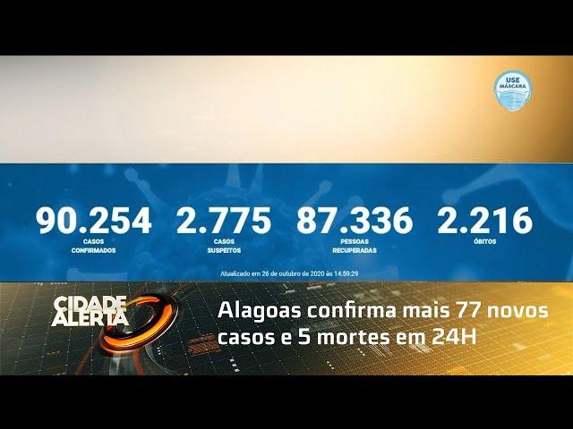 Coronavírus: Alagoas confirma mais 77 novos casos e 5 mortes em 24H
