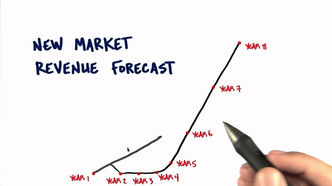 Market Type And Revenue - How to Build a Startup