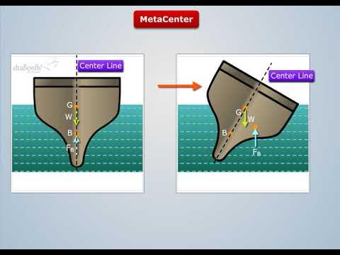 Metacenter Definition | Fluid Mechanics