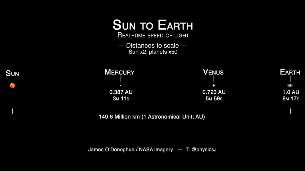 Distance, Brightness, and Size of Planets