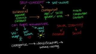 Self Concept, Self Identity, Social Identity