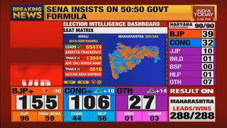 Maharashtra Results: What's The Road Ahead For BJP As Shiv Sena Pushes For 50-50 Formula?