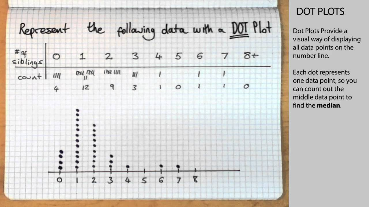 hight resolution of Dot Plots