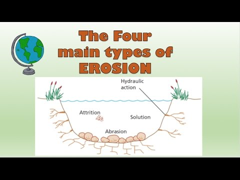Types of erosion (coast & river) - diagram and explanation