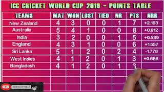 Today ICC cricket world cup 2019 Points Table   world cup qualifying point table   world cup