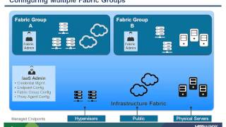VMware vCAC 6.x: Managing Infrastructure Fabric - Organizing Resources into Fabric Groups