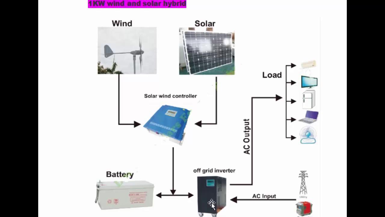 كتاب الطاقة المتجددة pdf