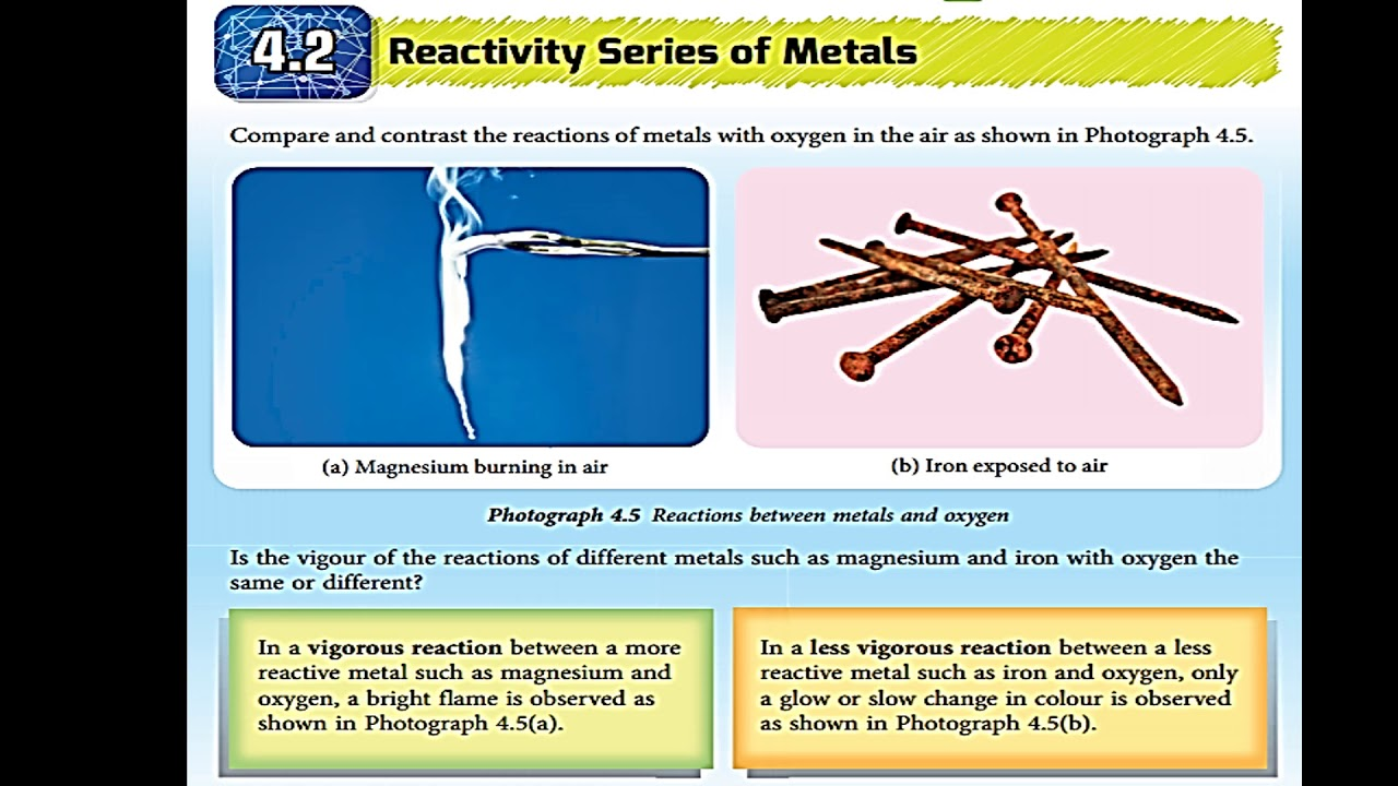 Science Form 3 Chapter 4 Reactivity Of Metal Youtube