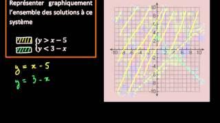 Représentation graphique des solutions d'un système d'inéquations