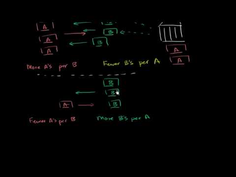 02 - Currency reserves - 02 - Using reserves to stabilize currency.webm