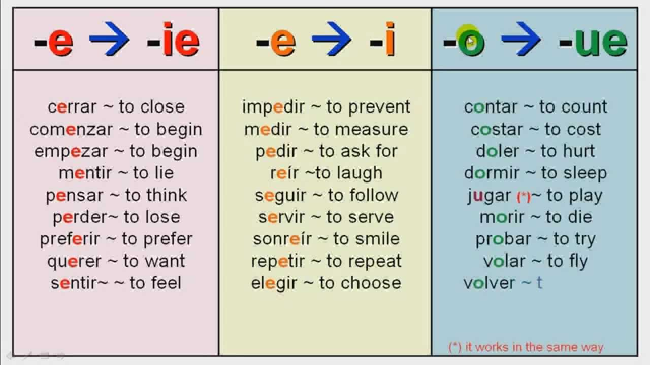 PRESENT SUBJUNCTIVE ~ Part 2 (Presentation): Stem Changing Verbs ...