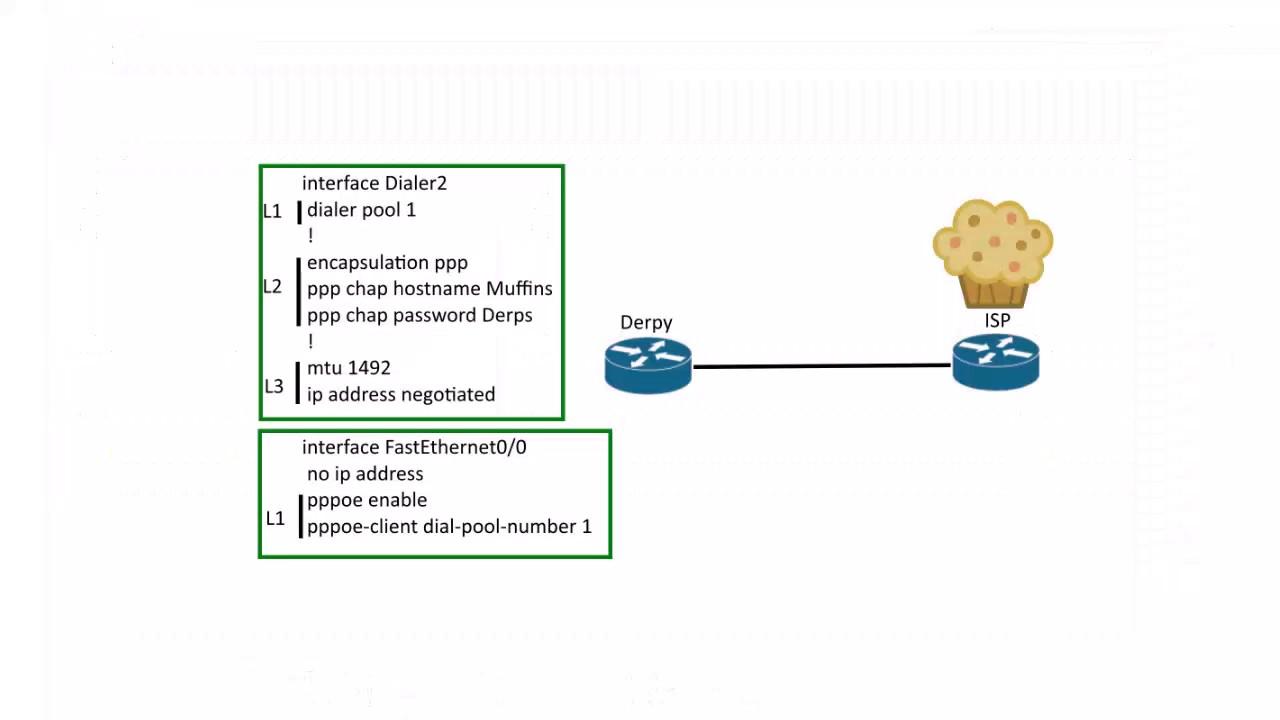 CCNA 200-125: PPPoE Configuration