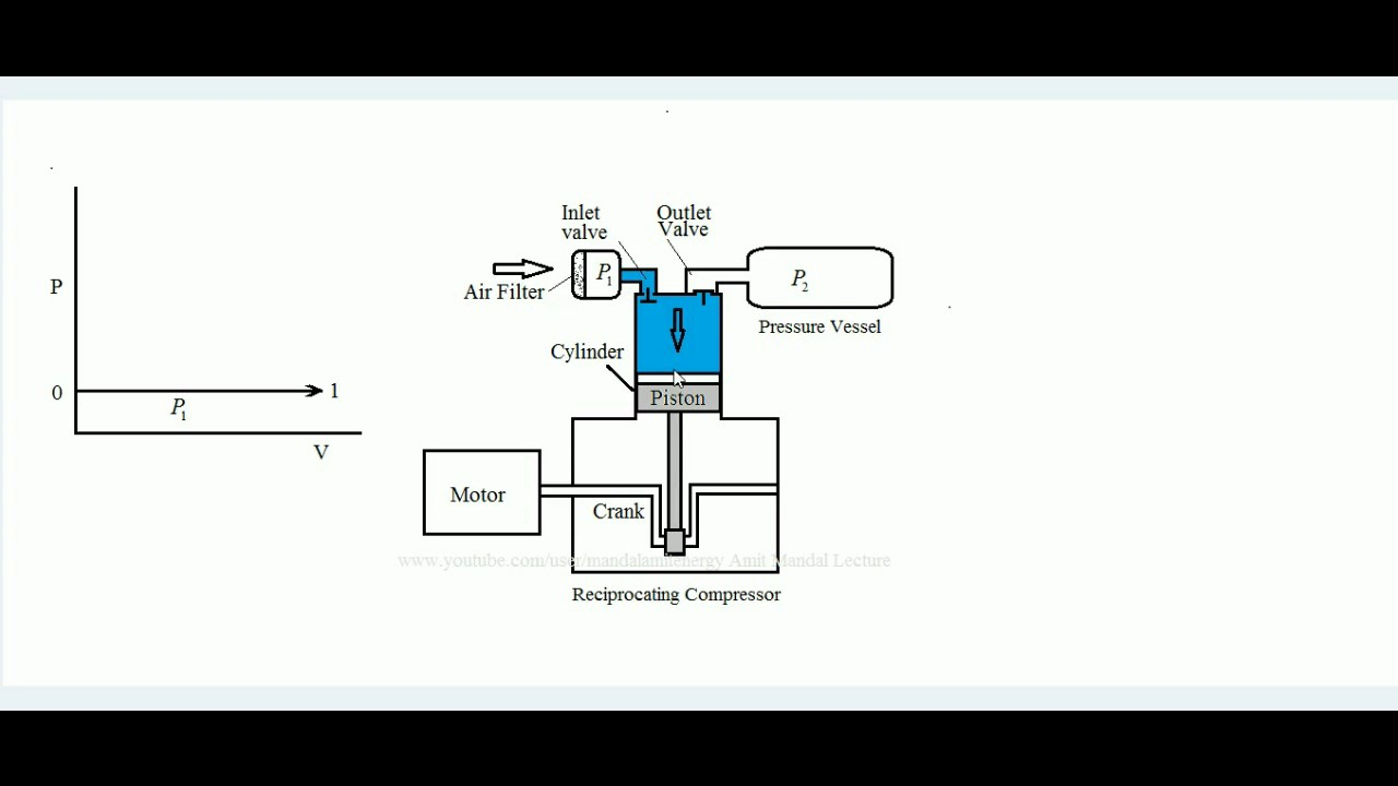 Reciprocating Compressor , Working and derivation of
