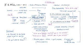 Ètica de MILL: L'UTILITARISME (Català)