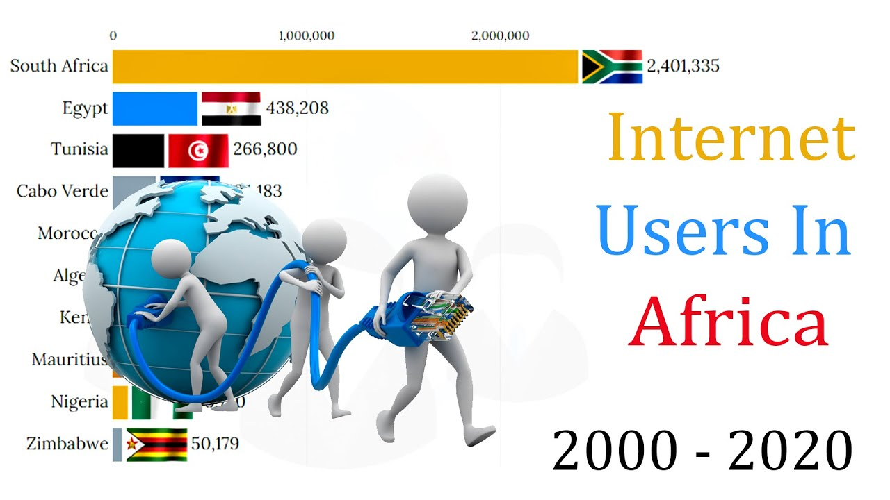 Africa Countries with the highest Internet Users (2000 – 2020)