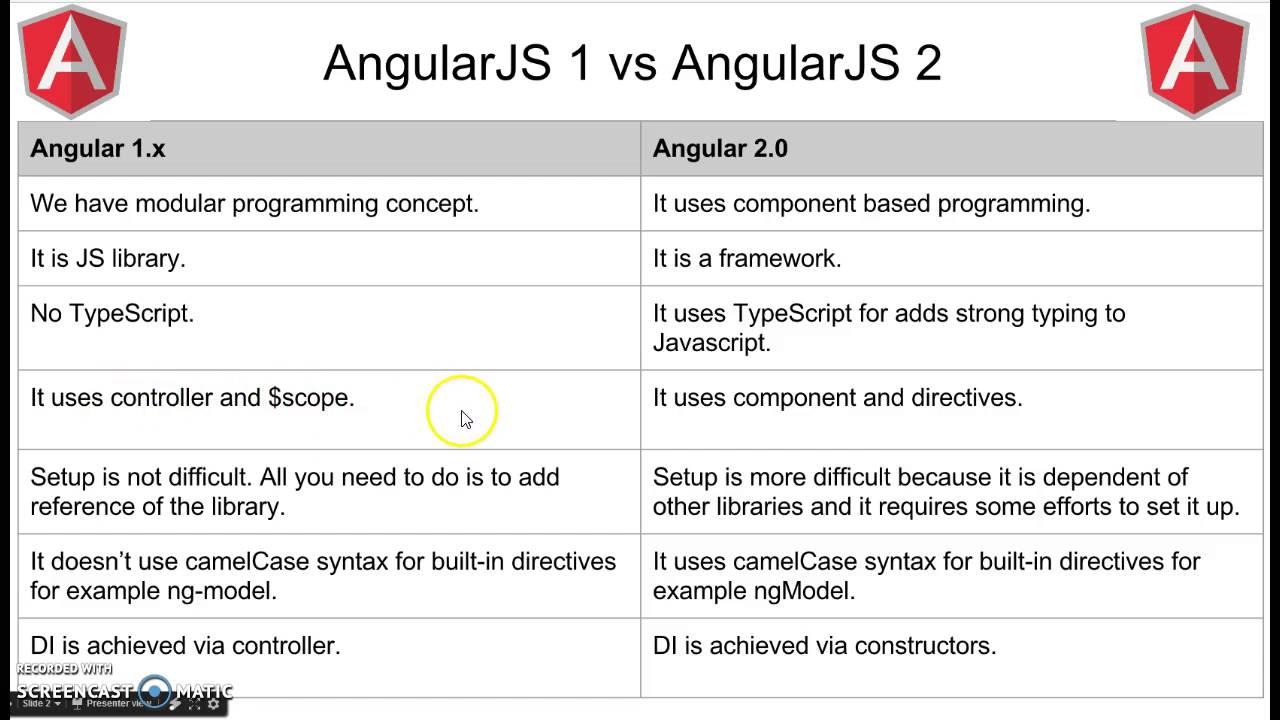 angularjs 1 vs angularjs 2 part 2 youtube. Black Bedroom Furniture Sets. Home Design Ideas