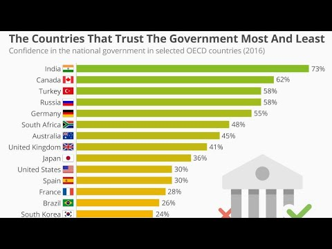 The countries that trust the government Most and least