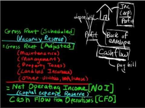 Net Operating Income - How to Measure Your Real Estate Cash Flow