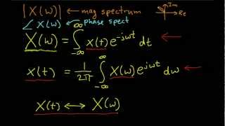 Introduction to the Fourier Transform (Edited)