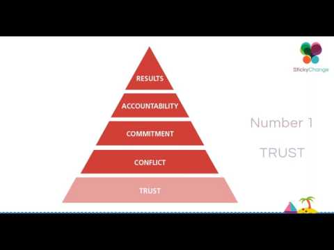 Five Behaviours Of A Cohesive Team Webinar