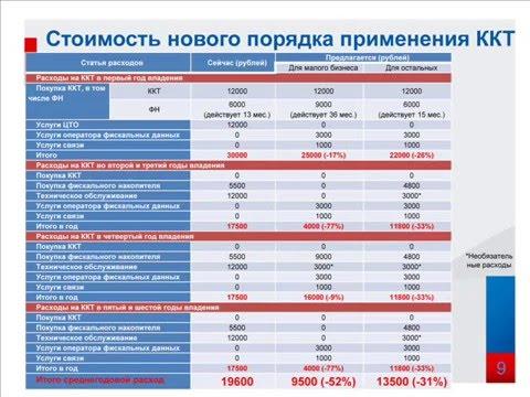Применение онлайн-кассы для ООО на УСН — tvoedelo.online