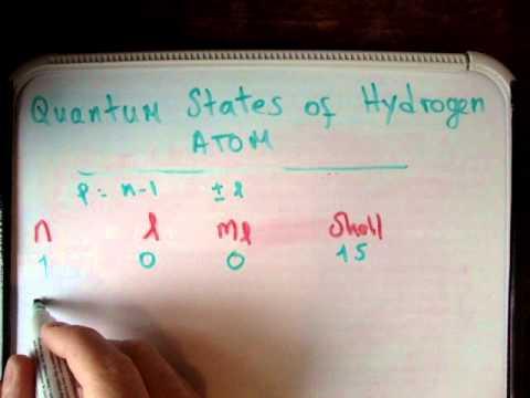 Quantum states hydrogen atom